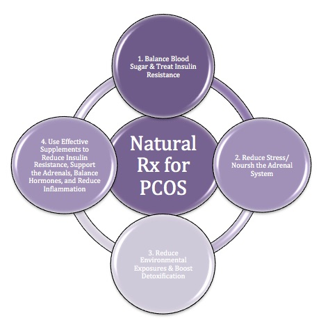 PCOS: The Natural Prescription - Aviva Romm MD